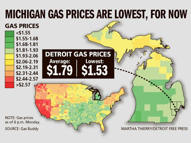 Detroit Gas Prices >> Fill Er Up Michigan Has Lowest Gas Prices In U S