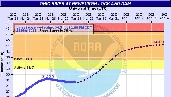 Newburgh Lock and Dam reading for Wednesday afternoon from NWS site.