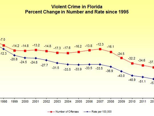 Violent crime drops statewide