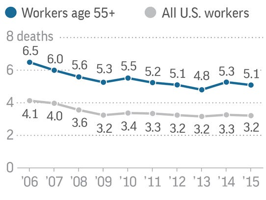 Graphic shows workplace death rates for all U.S. workers
