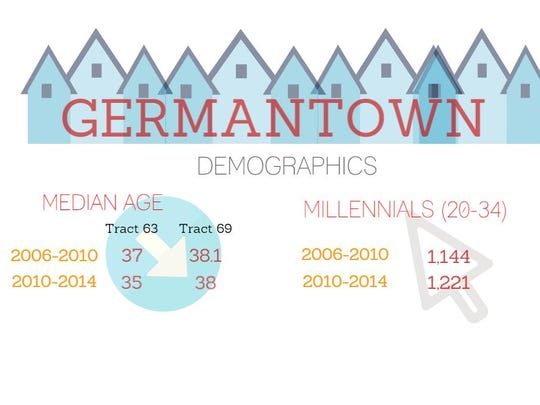 The median age in Germantown has decreased in some places slightly while its millennial population has increased.