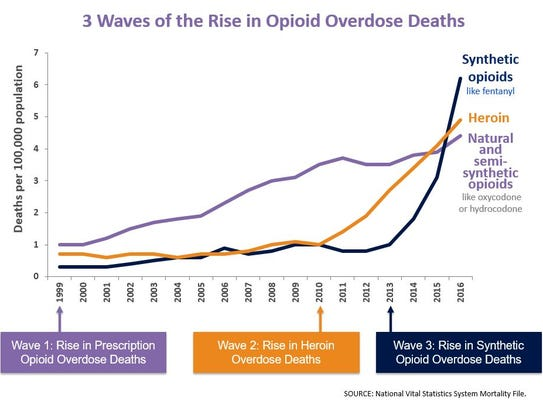 The Three Waves of the Rise in Opioid Overdose Deaths