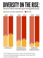 """Diversity on the Rise: Racial & ethnic minorities"