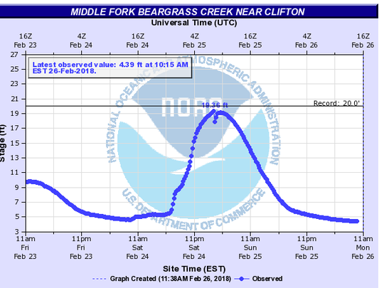 Water levels on the Middle Fork of Beargrass Creek spiked to near record levels Saturday night.