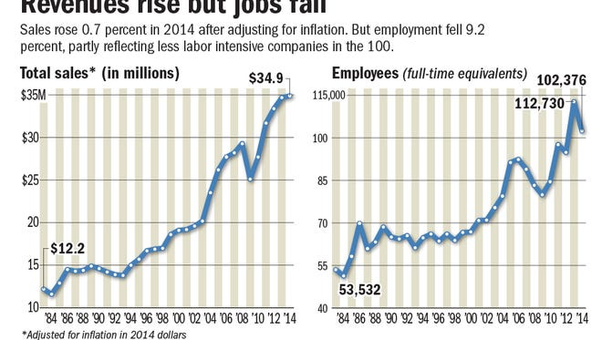 Revenues and job rates.