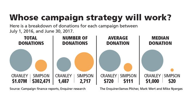 A look at the numbers behind campaign contributions in the 2017 Cincinnati mayor's race