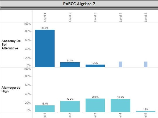 Alamogordo High School and Academy Del Sol's PARCC Algebra 2 scores were released by PED on Oct. 16.