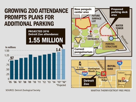 Growing zoo attendance prompts plans for additional parking
