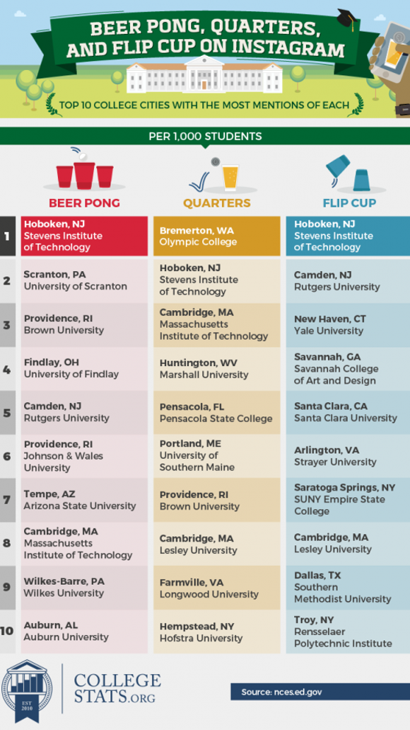 most popular drinking games infographic