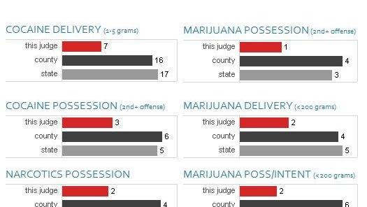 Sentencing harshness