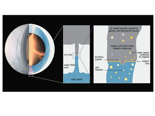 Hydrothermal activity in Enceladus' core and the rise