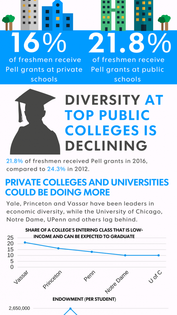 college economic diversity infographic