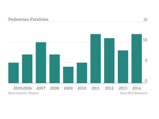 Reno-area pedestrian deaths since 2005.