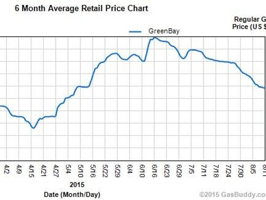 Green Bay area gasoline prices over the last six months.