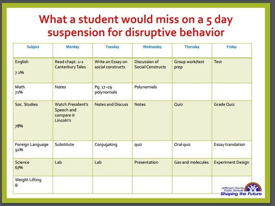 Class time a student would miss on a 5-day suspension.