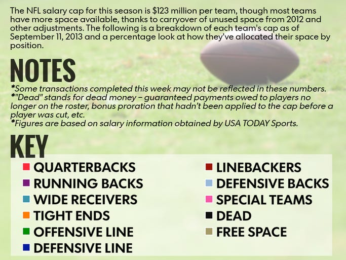 The 2013 NFL salary cap breakdown.