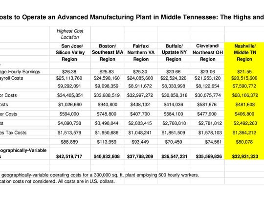 A Boyd Company report lists Nashville's costs of manufacturing.