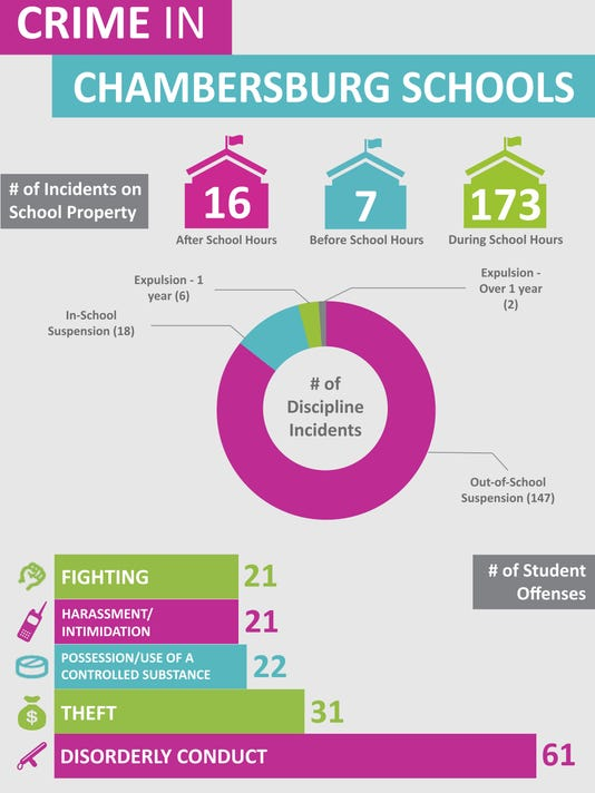 CPO-School crimes graphic-030216