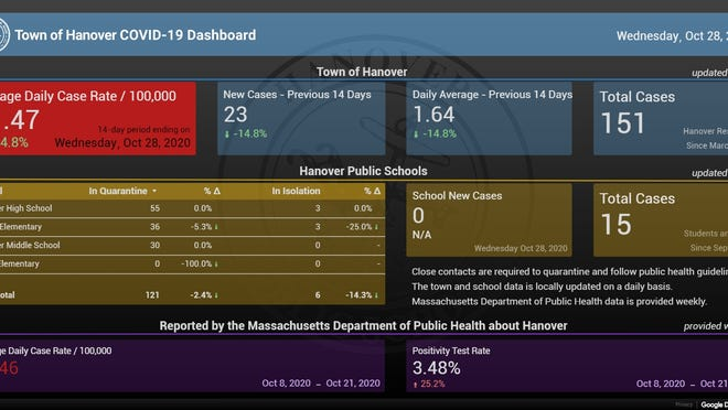 The COVID-19 dashboard for the Hanover schools shows the number of cases in town and in the school system.