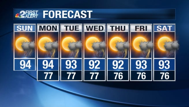 Expect a hot end to the weekend with scattered storms.