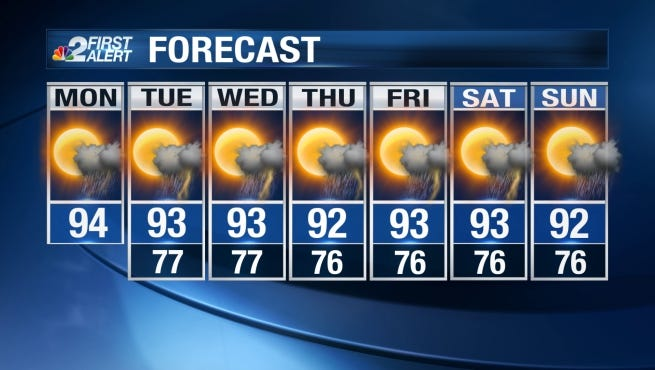 Fairly typical summertime weather is expected again Monday across Southwest Florida.