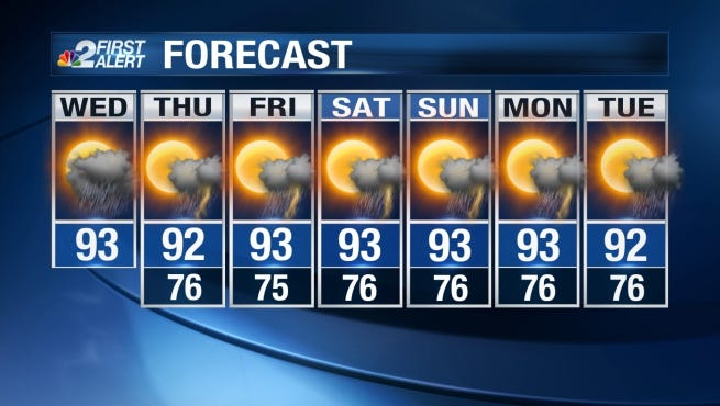 Hot and humid conditions with scattered afternoon storms will be a mainstay of our forecast through the work week.