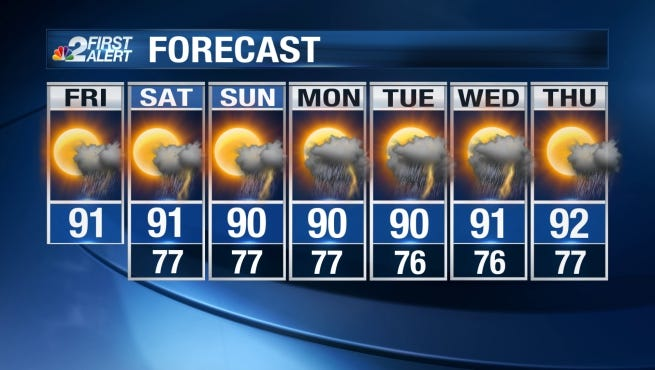 Temperatures this weekend will be right around average, topping out each afternoon in the low 90s.