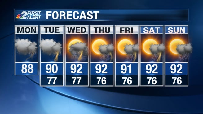 Showers and storms will continue to wash onshore from the Gulf throughout the day on Monday.