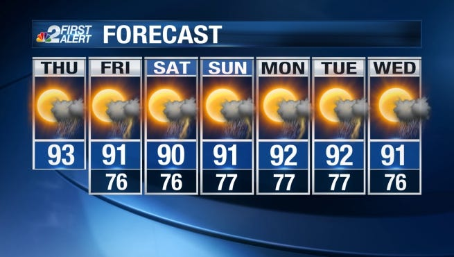 Scattered afternoon storms will remain in the forecast Thursday and Friday. Highs will be in the lower 90s each day.