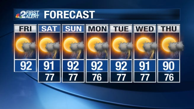 Temperatures will stay pretty close to average through the weekend with daytime highs in the low 90s and overnight lows in the middle to upper 70s.