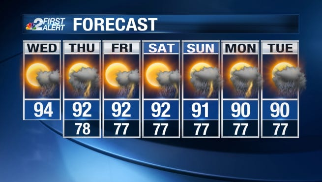 After overnight lows dropped only into the upper 70s, temperatures on Wednesday look seasonable.
