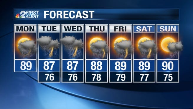 Spells of heavy rain will be possible in Southwest Florida starting Monday afternoon and persisting for several days during the work week.