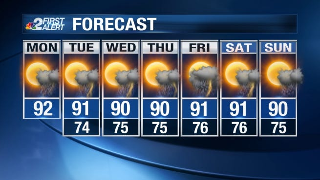 On Labor Day, midday highs are forecast to peak in the low 90s after lunchtime.
