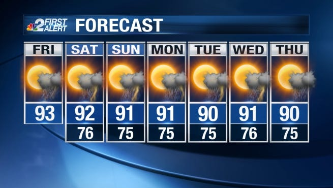 Friday will be another hot and humid day with afternoon showers and thunderstorms.