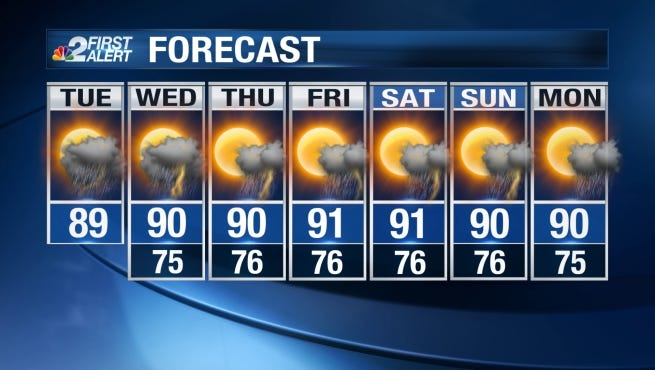 High temperatures Tuesday will be a touch below seasonable levels, peaking in the upper 80s and low 90s.
