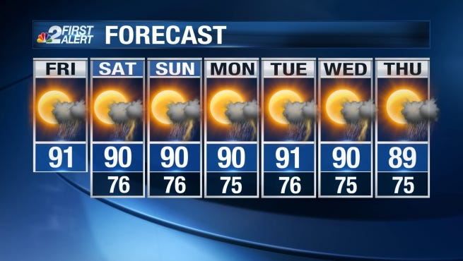 Highs this weekend will be in the upper 80s and lower 90s. Heat index values will be around 100 degrees each afternoon.