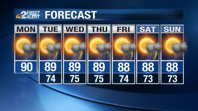 Another day of morning sunshine with scattered afternoon storms is expected Monday.