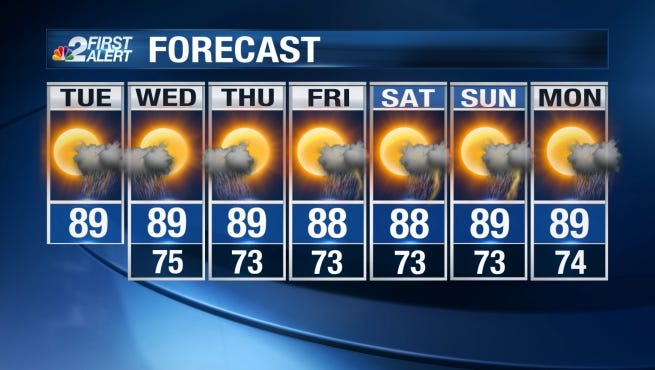 Highs on Tuesday will be seasonable, peaking in the upper 80s near 90 degrees.