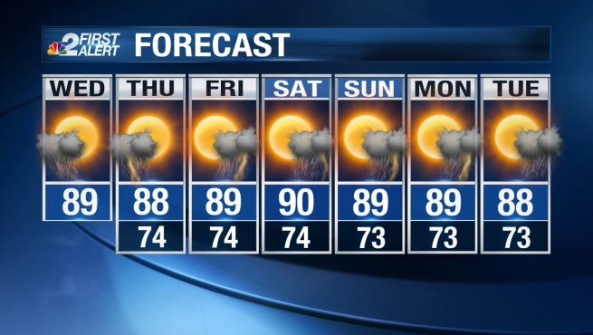 Midday temperatures on Wednesday will be mild, peaking in the upper 80s to near 90 degrees.