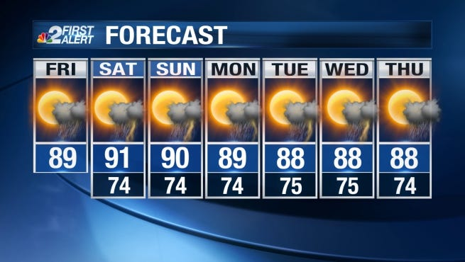 Expect plenty of sun this weekend with temperatures warming into the upper 80s to lower 90s.