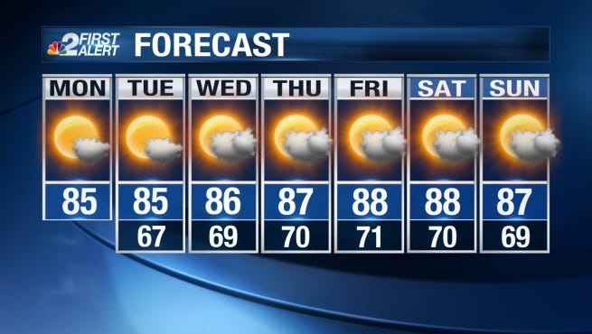 A stint of relatively cooler temperatures looks to be a major point in the forecast over the next two days in Southwest Florida.