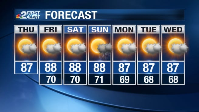 Thursday will be another warm and sunny day as afternoon temperatures climb back into the mid to upper 80s.