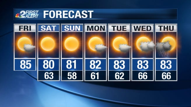 Our highs Friday will be in the mid 80s, but Saturday and Sunday will be much cooler in the upper 70s and low 80s.