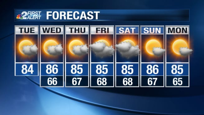 Expect highs in the mid 80s this week in Southwest Florida.