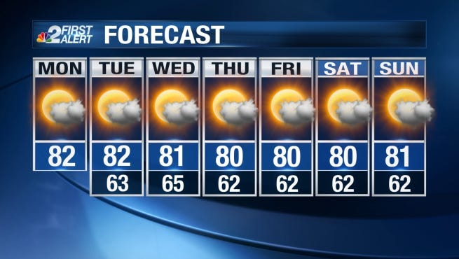 Another nice day is expected across Southwest Florida to start the work week Monday.