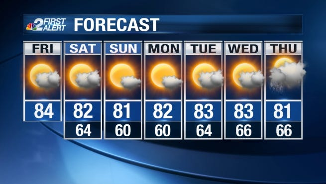 We are expecting more sunshine during the day with minimal rain chances Friday.