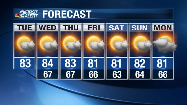 Our weather on Tuesday will be partly to at times mainly cloudy with temperatures peaking in the low 80s.