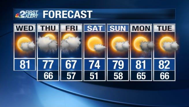 We'll see a lot more sunshine and slightly cooler temperatures Wednesday.