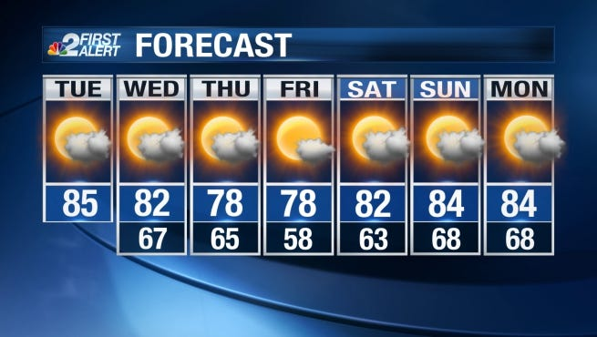 Temperatures will remain unseasonably warm and rain chances look quite low on Tuesday.