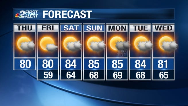 Highs on Thursday afternoon are forecast to peak in the upper 70s and low 80s.